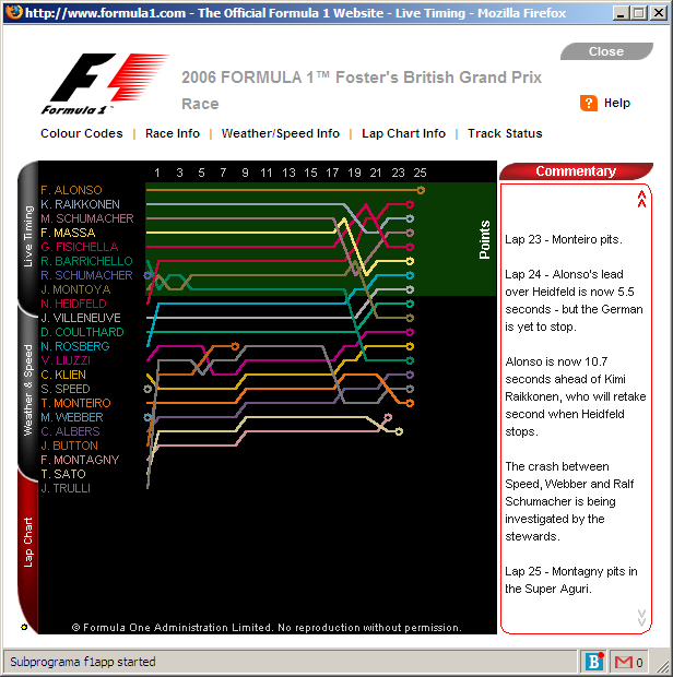 Live Timing: Lap Chart