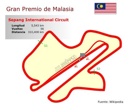 Circuito de Malasia