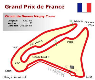 Circuito de Magny Cours